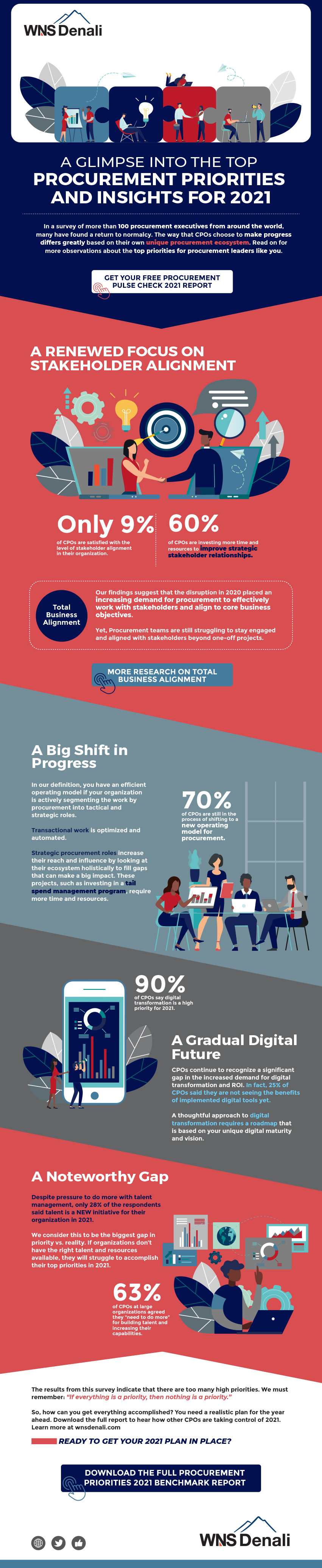 Procurement Priorities and Insights for 2021 Infographic